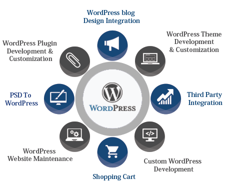 wordpress web development company India