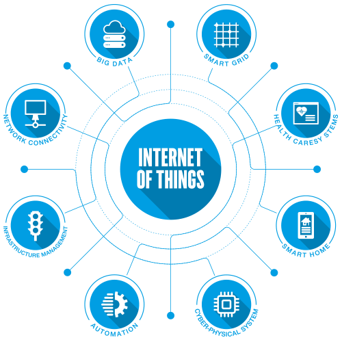 internet of things codism