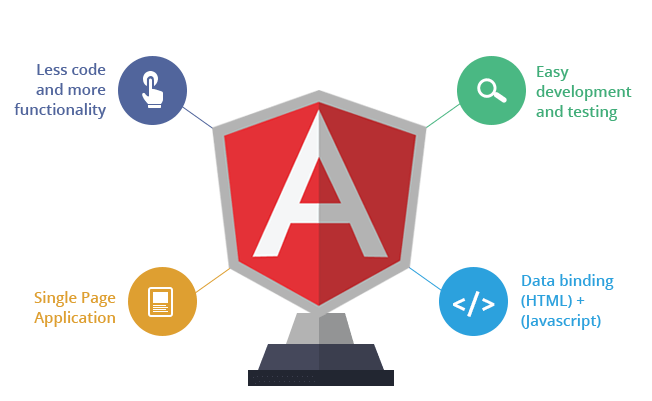 EXPLORE OUR ANGULAR WEB APPLICATION