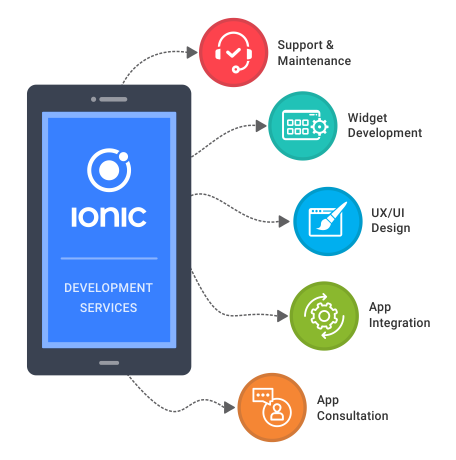 Ionic based Mobile App Development by codism