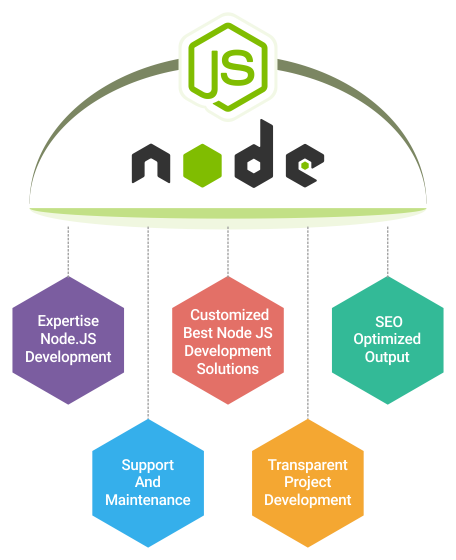 custom Node js Development