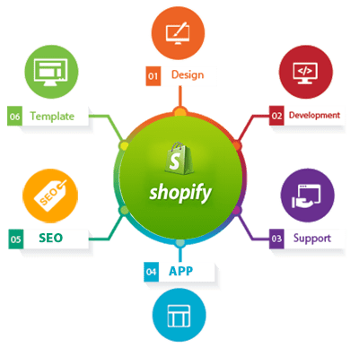 steps Shopify Development Codism