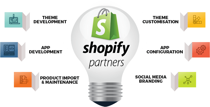 All around Shopify Development Codism