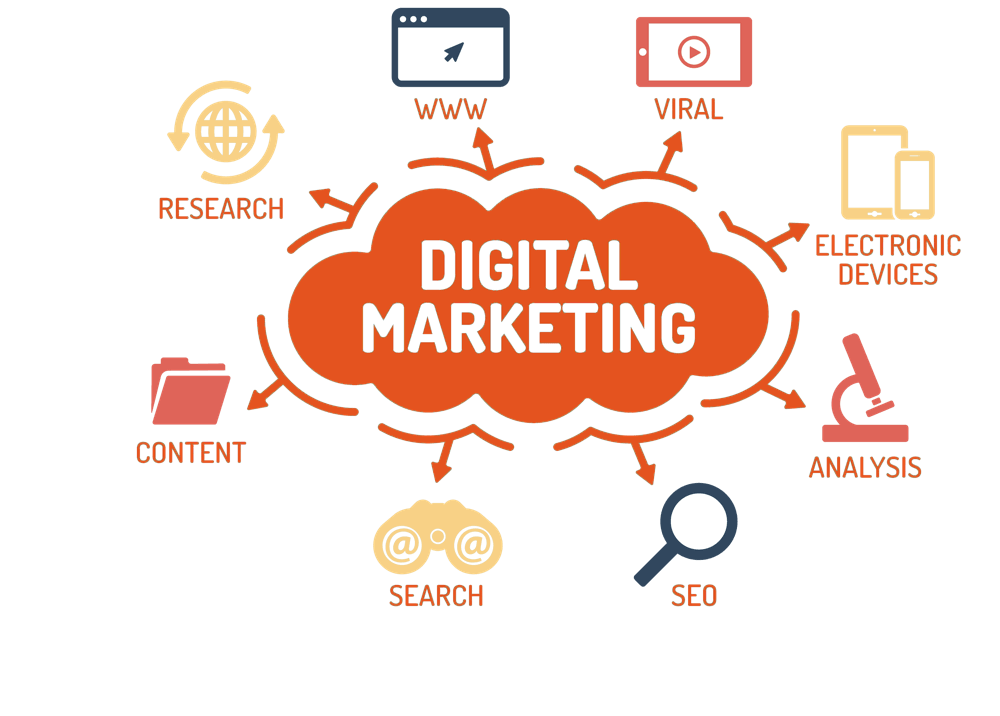 benefited Digital Marketing codism