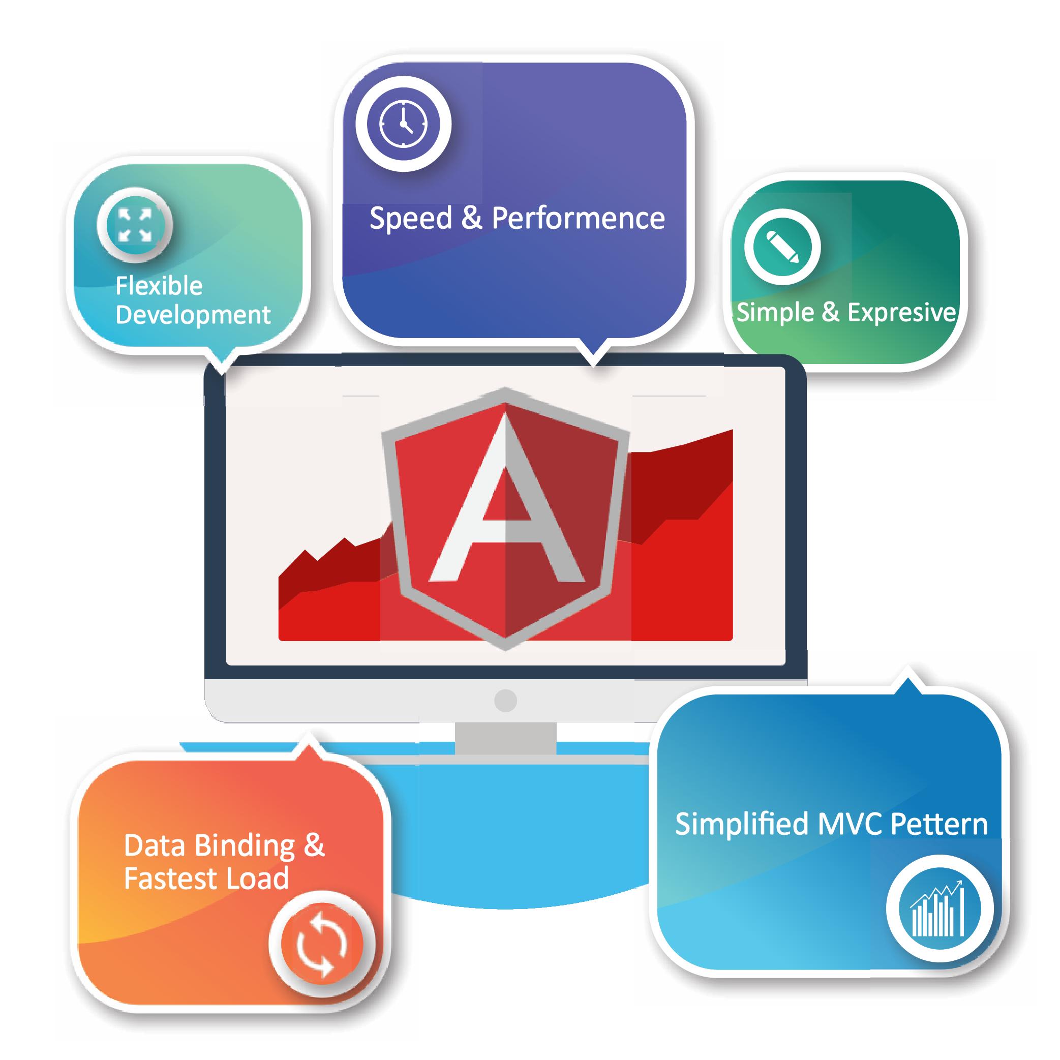 Angular for Web Application