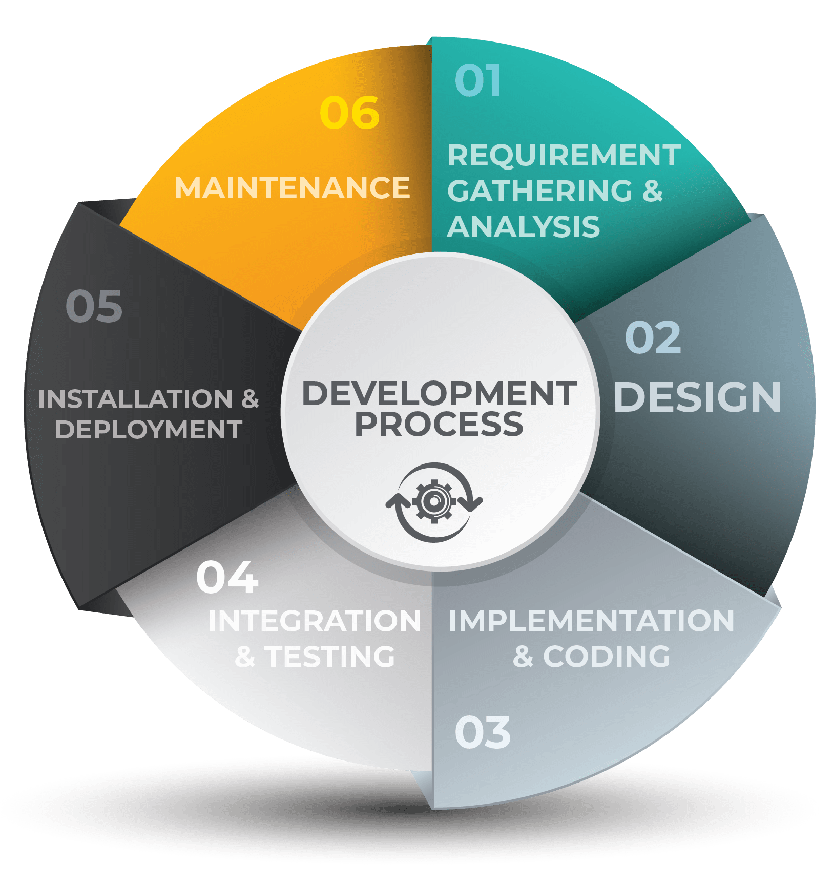 Application Development process by codism